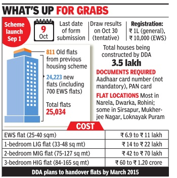 Dda housing scheme: from 10 lakh applications in 2014 to just 8k.